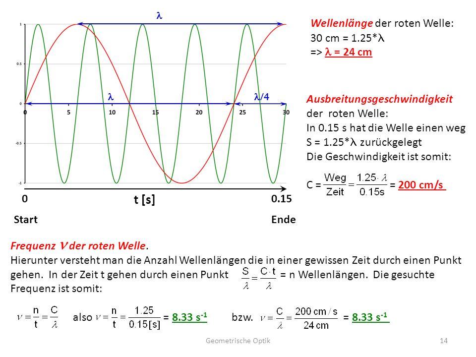 t [s] Wellenlänge der roten Welle: 30 cm = 1.25*l => l = 24 cm